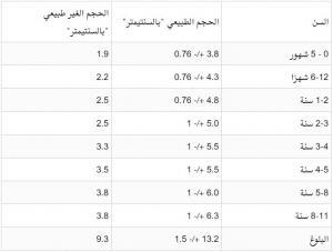 جدول قياسات العضو الذكري للأطفال