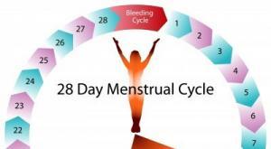 صورة: تقصير مدة الدورة الشهرية
